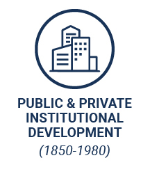 Public & Private Institutional Development (1850-1980)